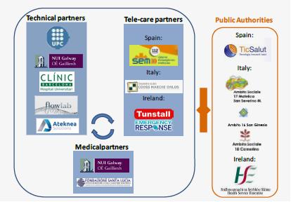 Roles Consortium